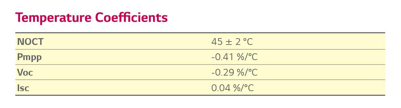 Temperature coefficient