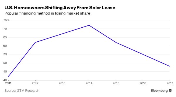 US homeowners shifting away from solar lease