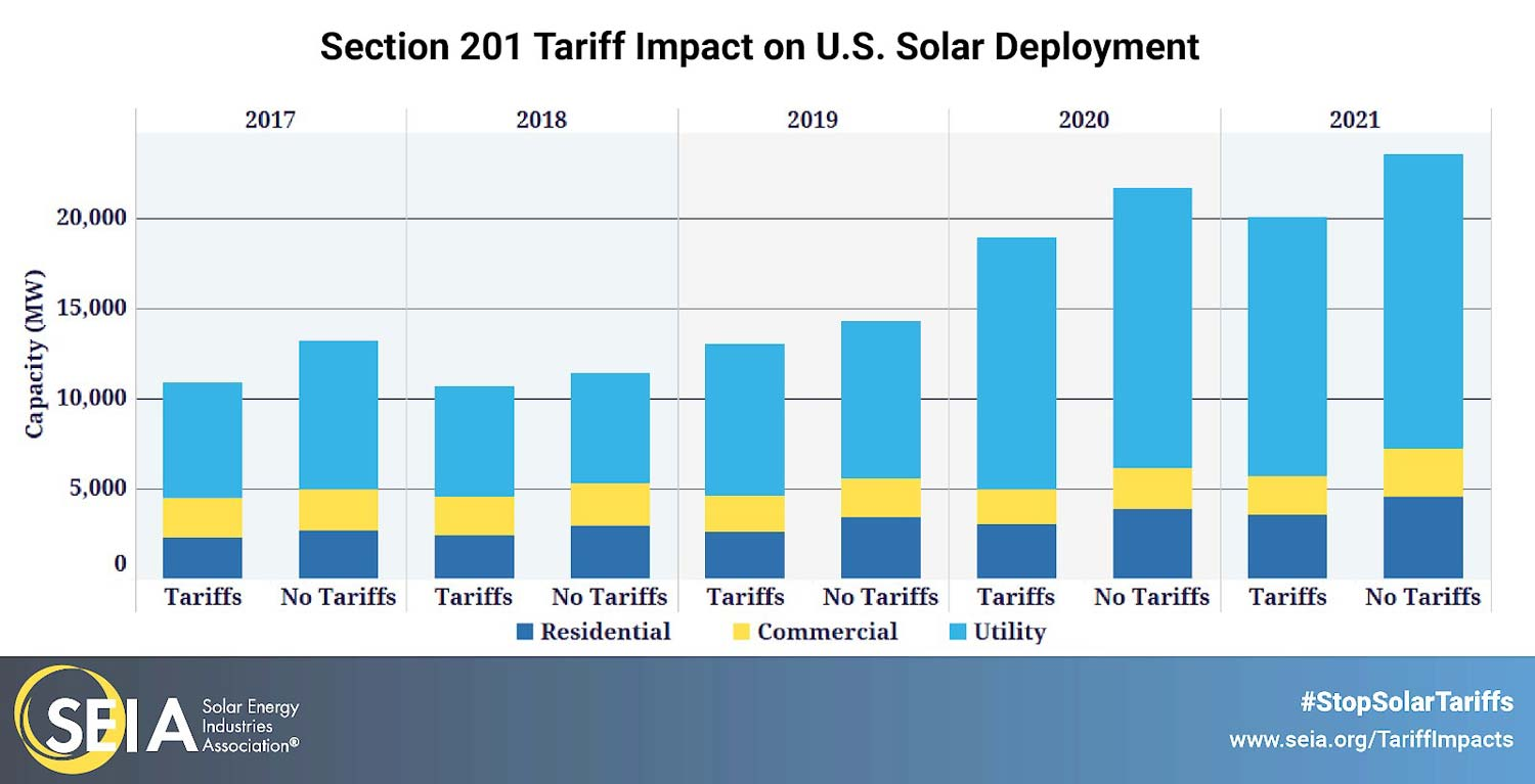 section 201 tariff impact graph