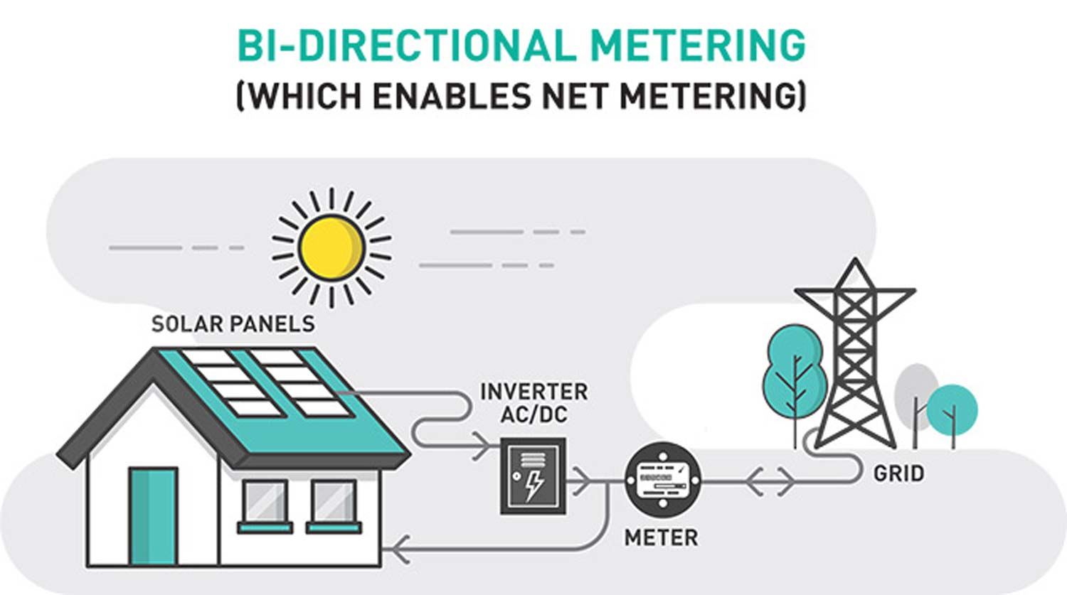 diagram of net metering