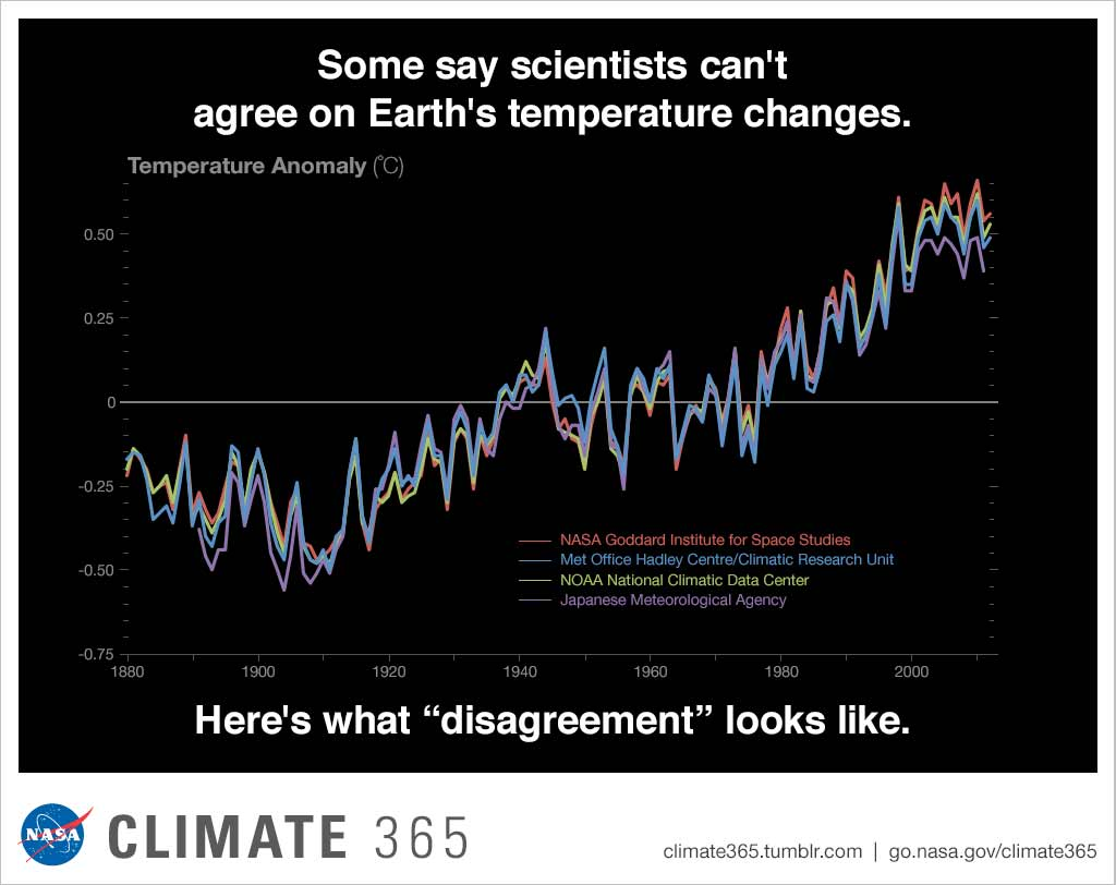 some scientists say can't agree on earth's temperature