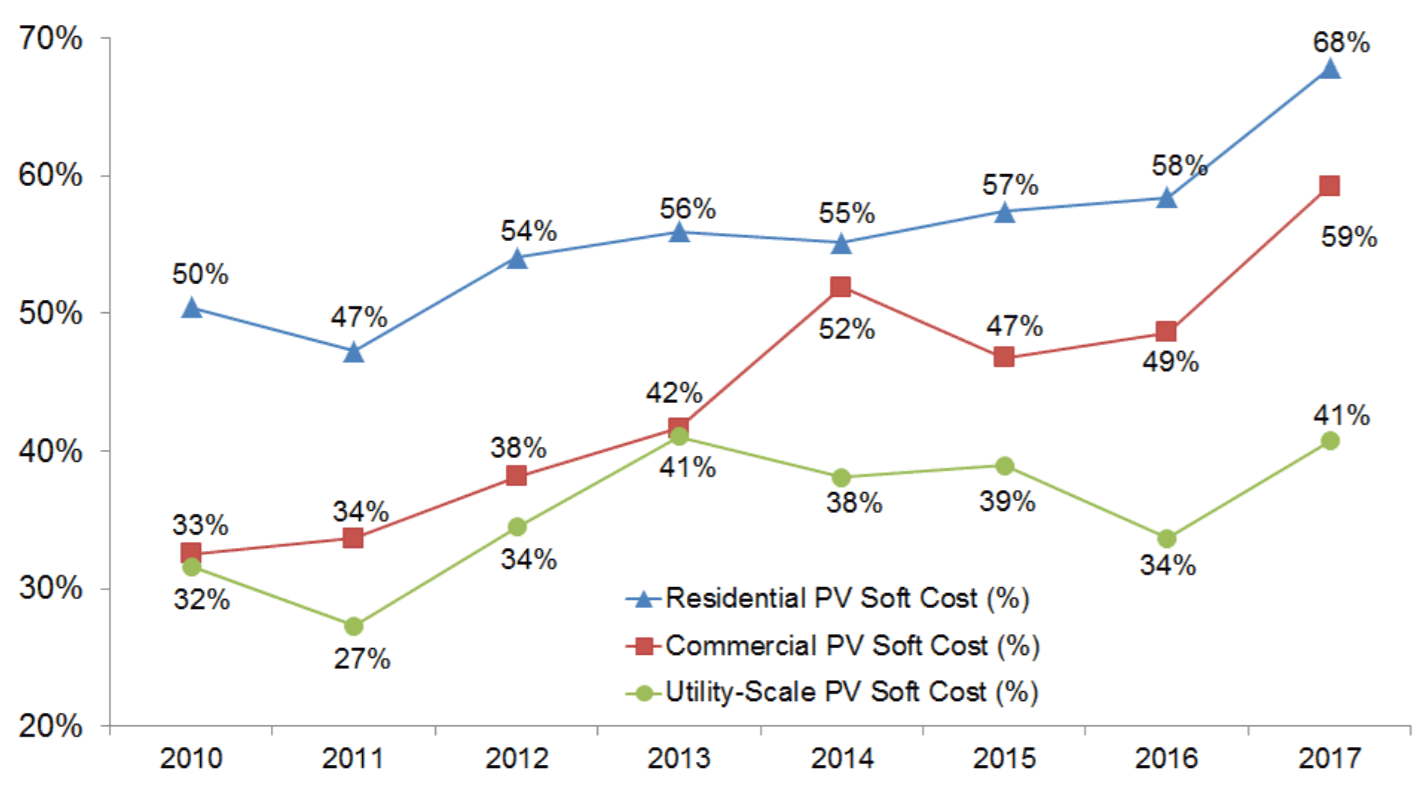 2018 Best Solar Panel Manufacturers In Us After New Import Tariff Panelwiringdiagram Electrical Wiring Diagram Addition Nrel Figure Es 2 Modeled Trend Of Soft Cost As A Proportion Total By Sector 2010 2017 Expect The Overall Rating Panels