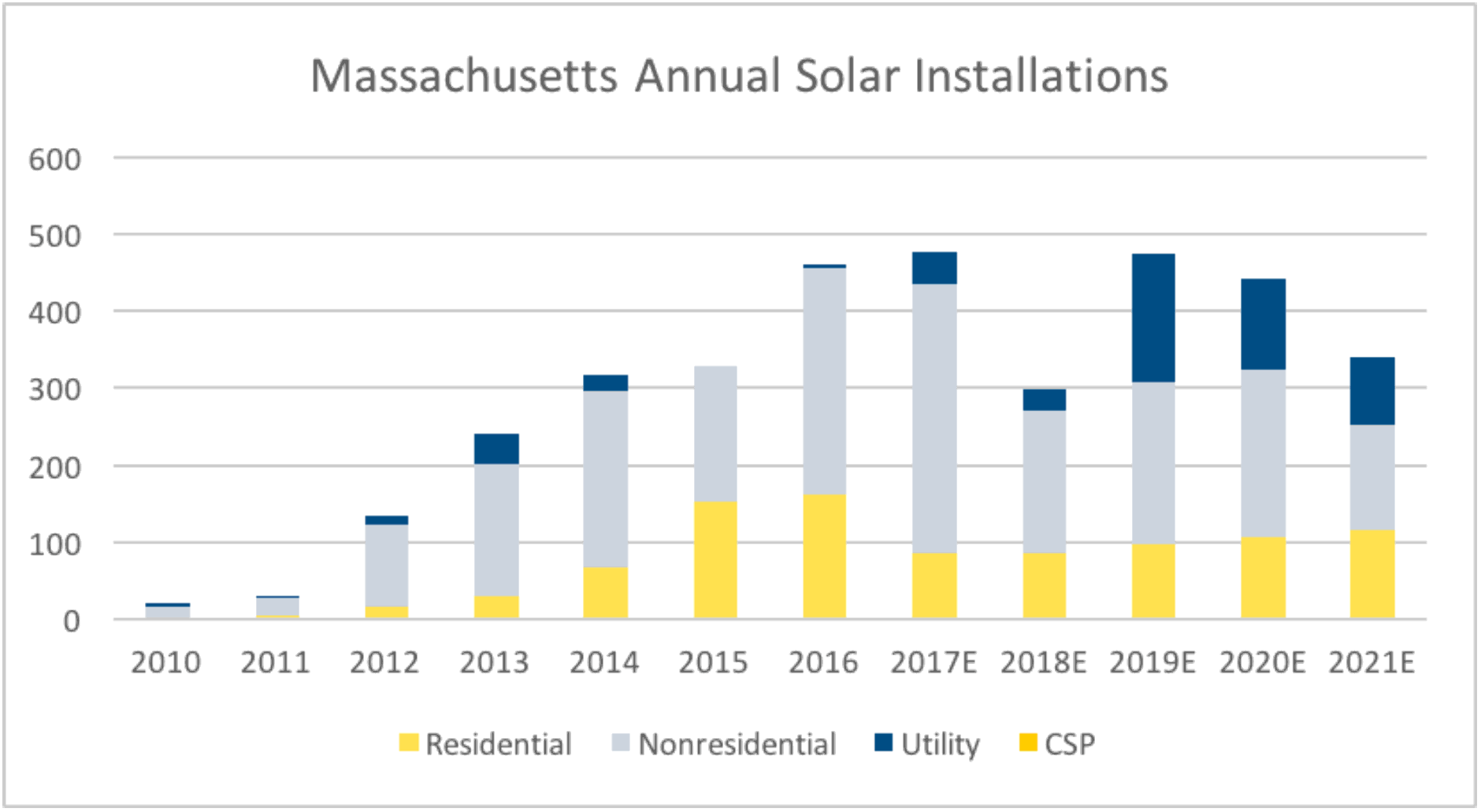 Seia-massachusetts annual solar installations