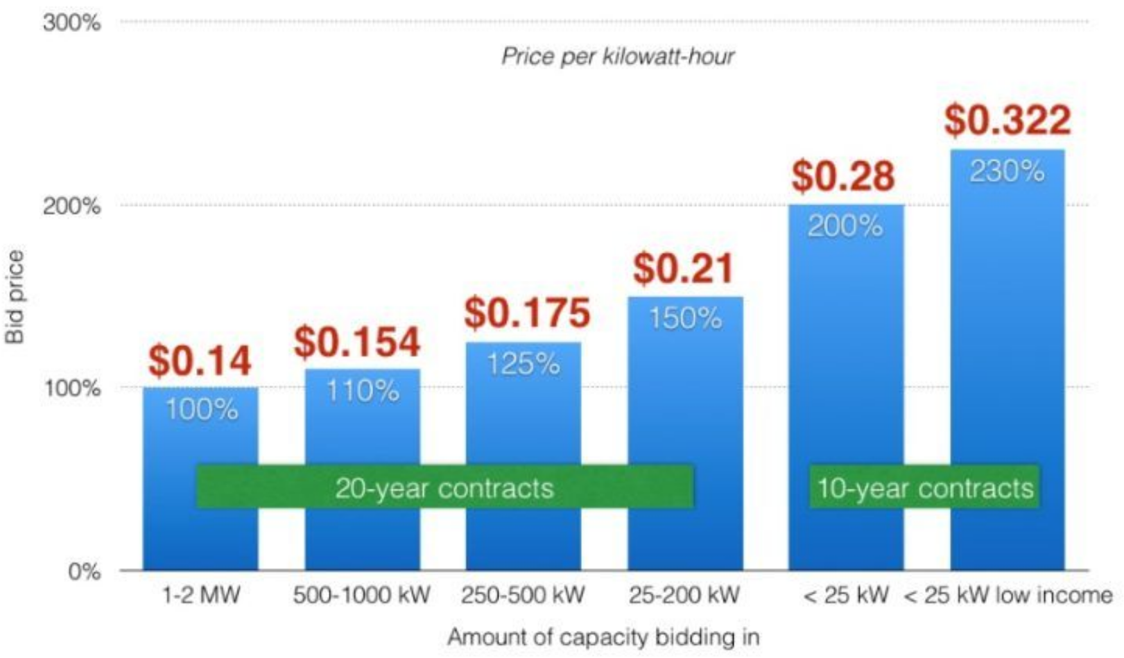 Mass smart tariff contract prices