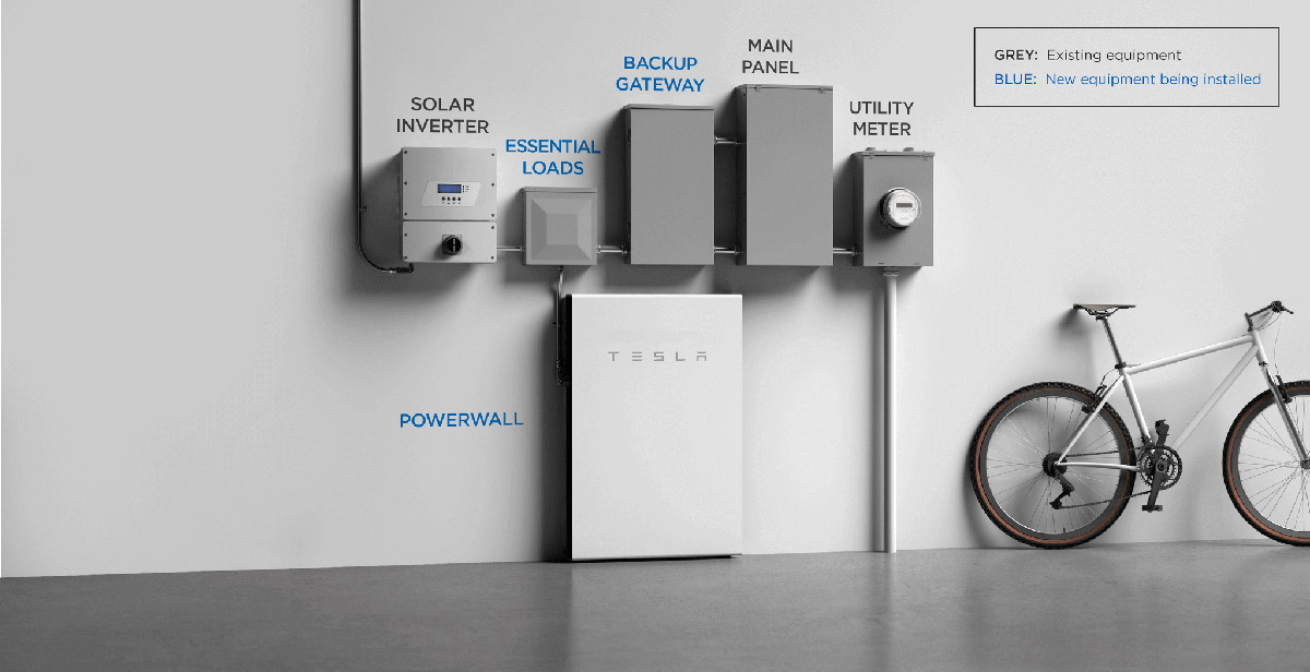 components of a powerwall system
