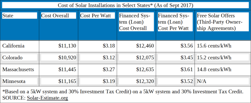 cost-of-solar-installations-in-some-states
