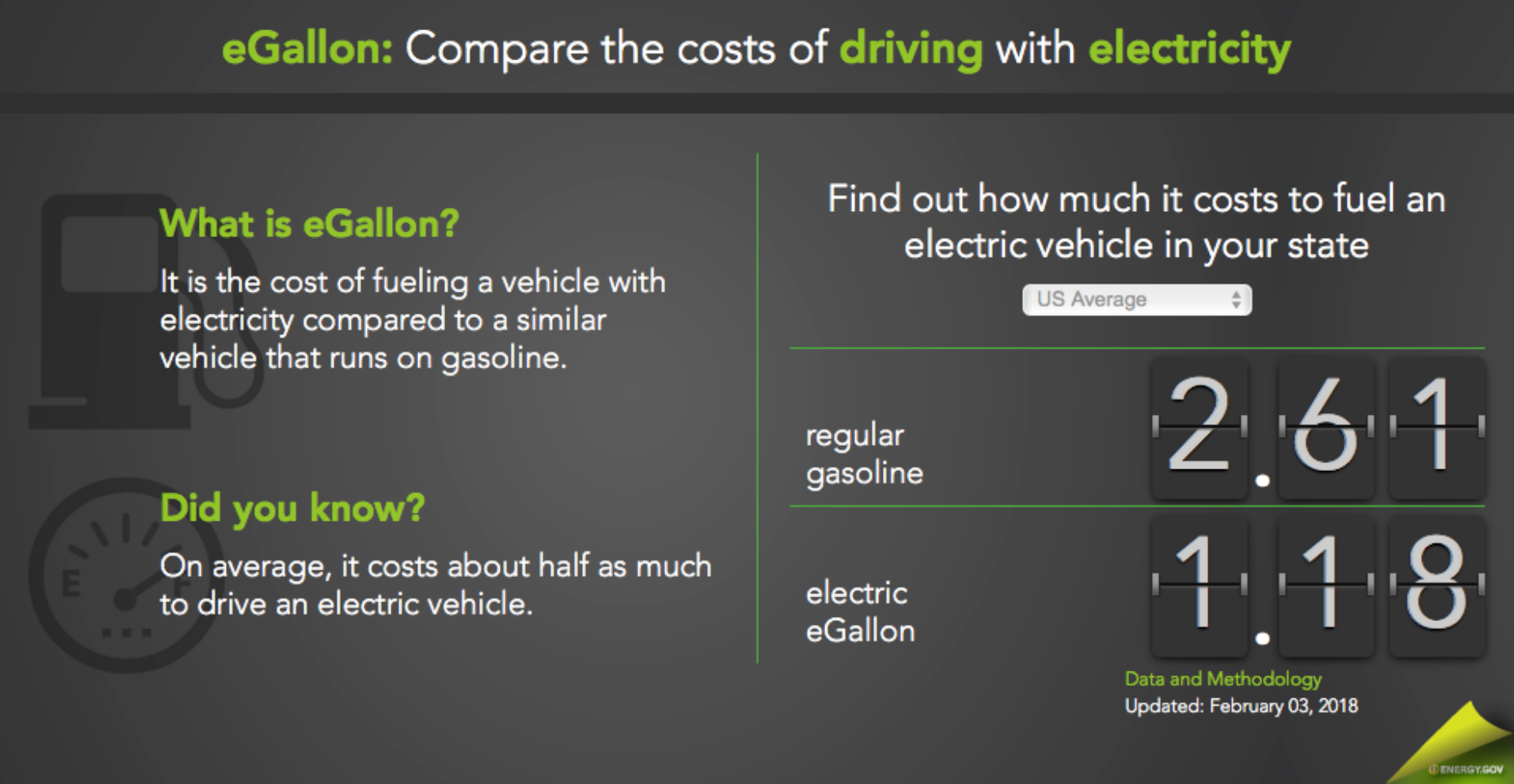Compare the costs of driving with electricity
