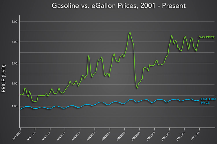 Gas price chart