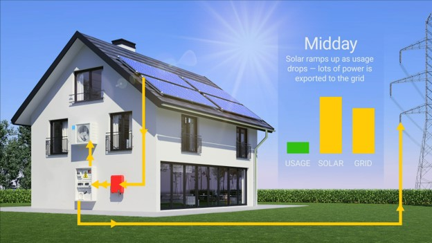 a home with solar panels in midday with the sun shining