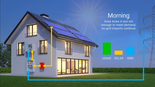a house with solar panels in the morning