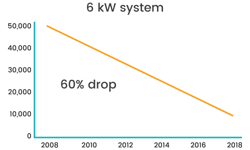 6kW Solar System - Price dropped by 60% over the last 10 years