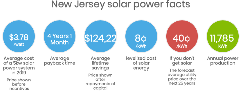 New Jersey Solar Power Facts