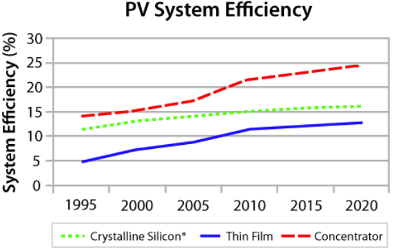 PV-system-efficiency