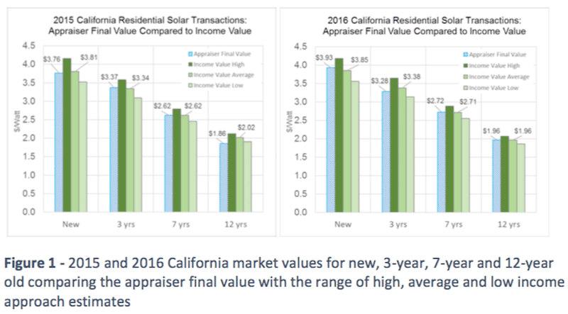 Value of solar adds to homes in California. Excerpted from Sandia Lab report