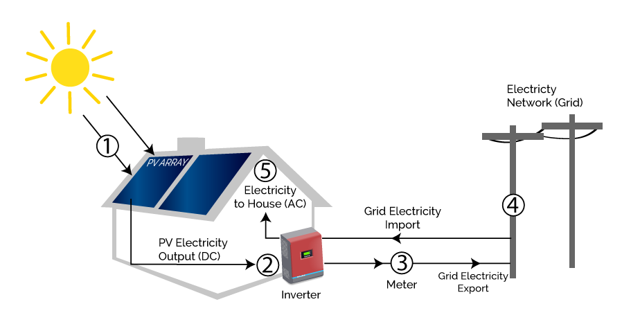 Solar diagram what is solar energy and how do solar panels work in your home
