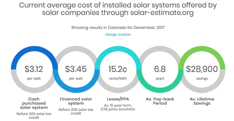Solar Calculators Help You Understand How Much Solar Will Cost