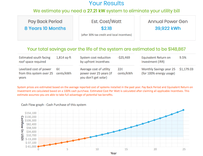 How do I Estimate how Much Solar Panels Will Cost on my Home?