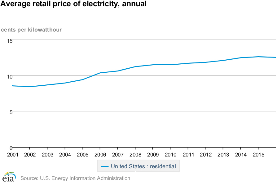 Average retail price of electricity, annual