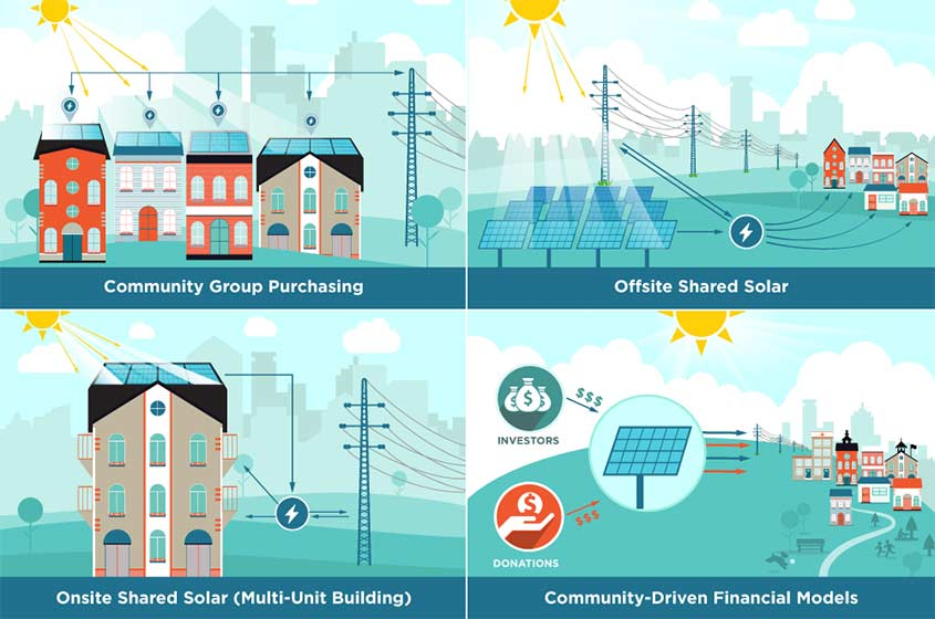 Dept of Energy: Solar Community Design