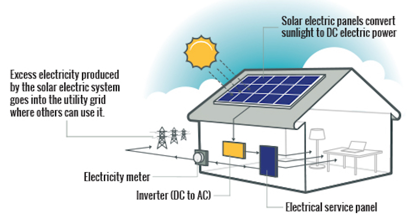 Solar Electric Systems : What types of solar power systems can i get for my home