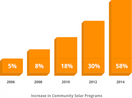 Increase solar community programs