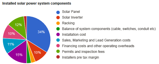 Installed solar power system components