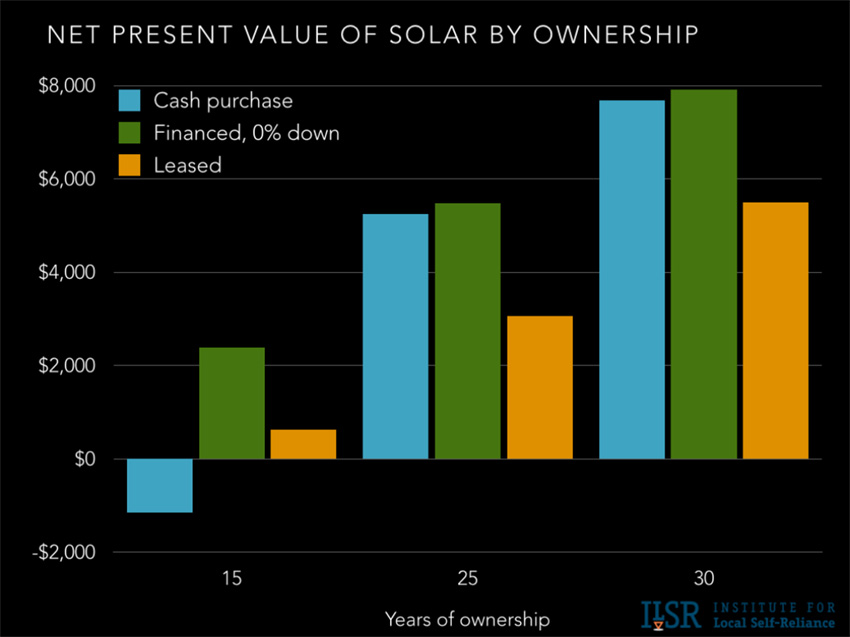 Net present value of solar by ownership