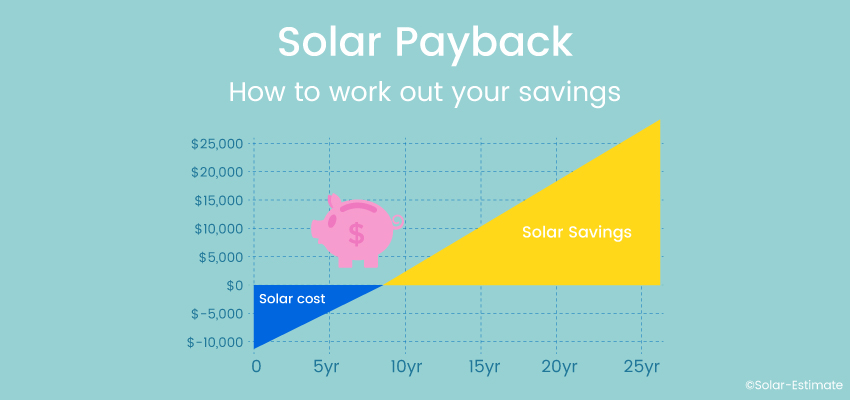 Solar Payback period for installing solar panels