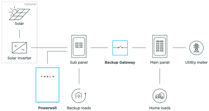 Powerwall 2 backup gateway