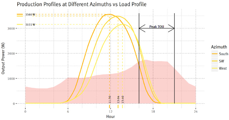 Production profiles at different azimuths vs load profiles