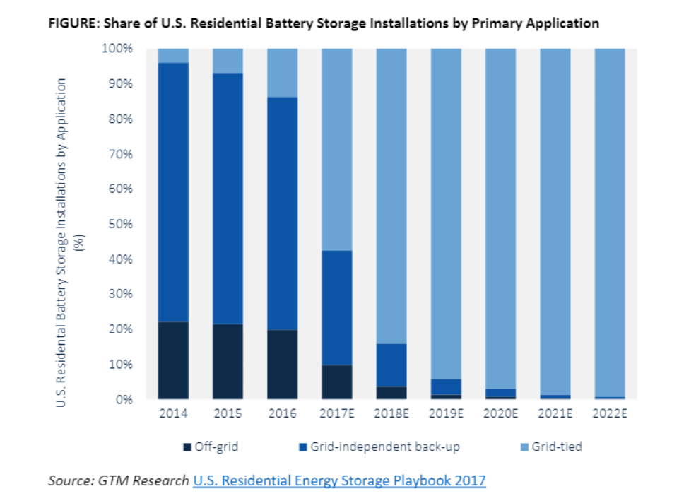 Share of US residential battery installations by primary application