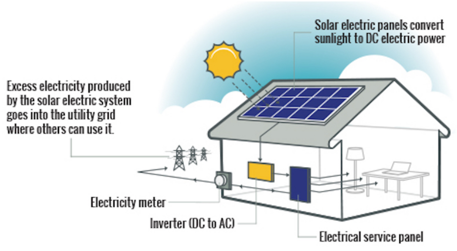 What types of solar power systems can I get for my home? on electricity from windmills, electricity from oil, electricity from geothermal, electricity from biomass, electricity from battery, electricity from wind, electricity from gas,