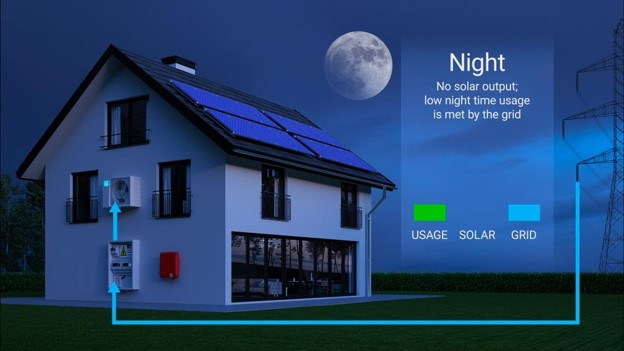 a home with solar panels during nighttime