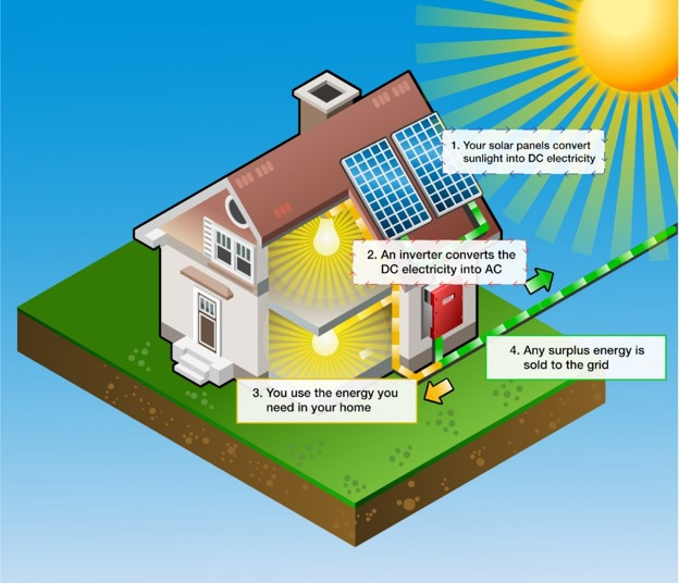 Sunlight hits panels, energy then flows to the inverter, then the house, then onwards to the grid.