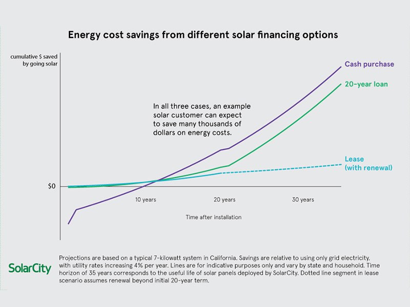 Rising residential solar loans, cash sales pose threats, opportunities for market leaders