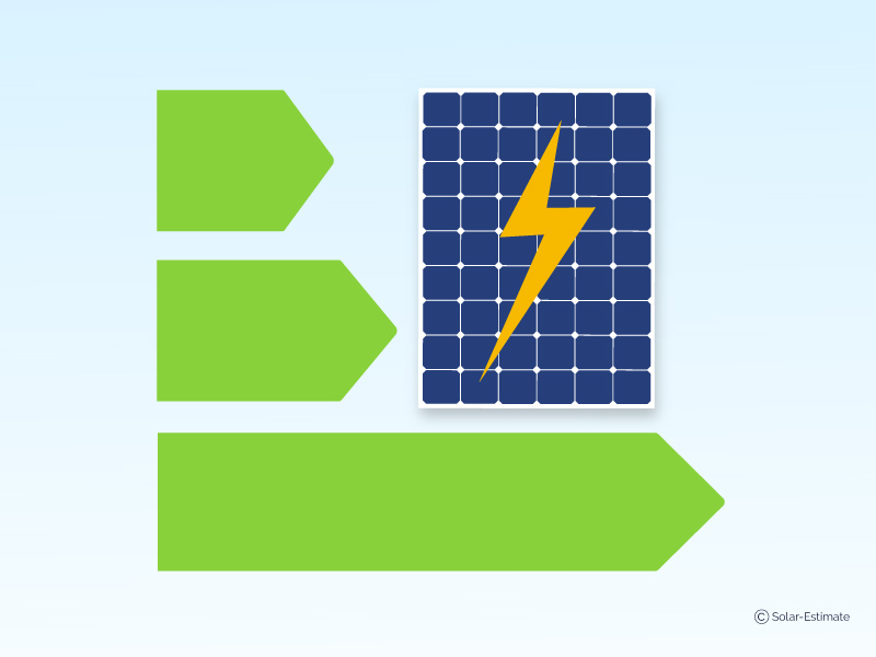 High efficiency solar panels: what are they & do they matter?