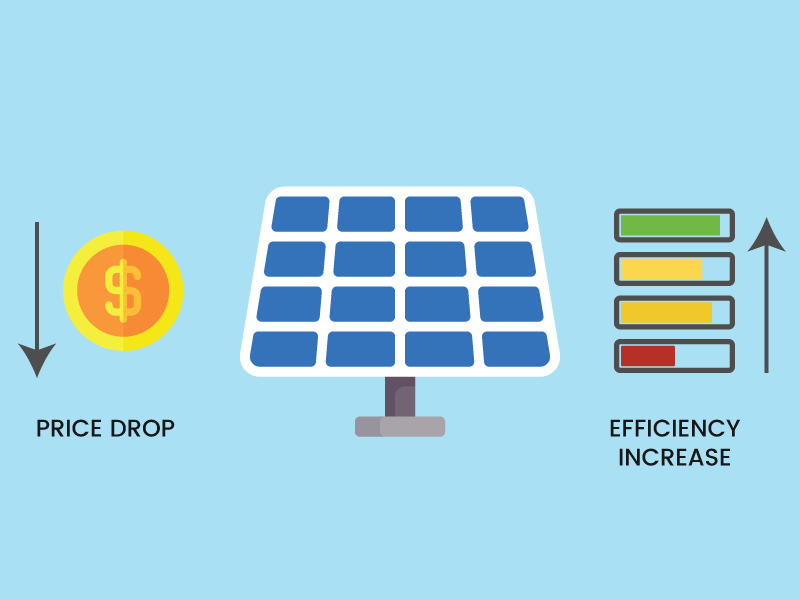 How has the price and efficiency of solar panels has changed over time?