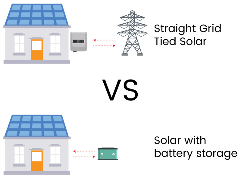 What are the pros and cons of straight grid tied solar vs solar with battery storage?