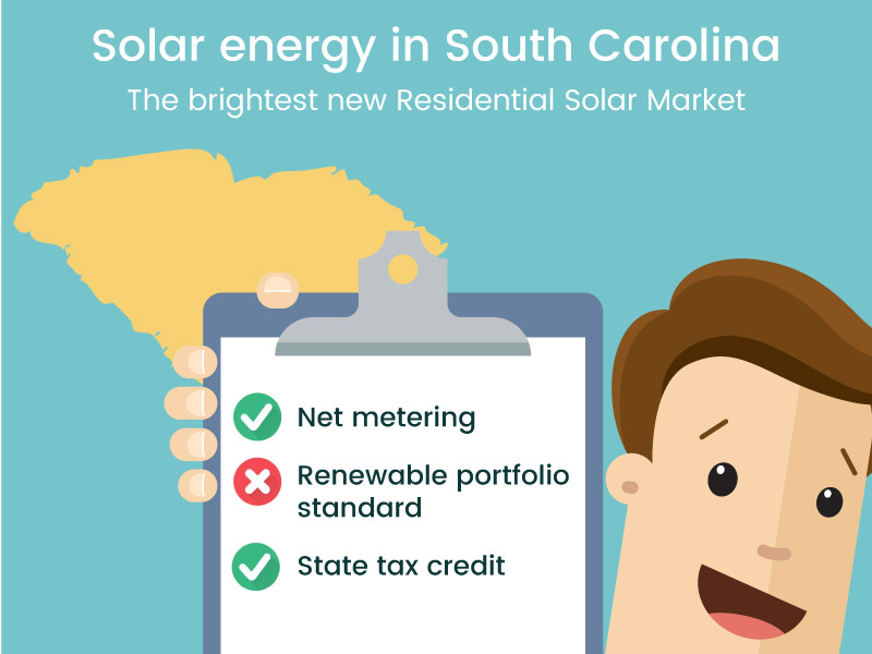 Solar Energy in South Carolina