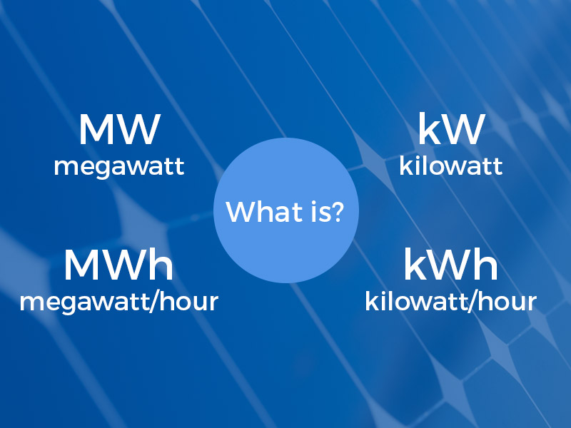 What is a megawatt MW, megawatt hour MWh, kilowatt kW and kilowatt hour kWh?